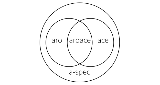 "A Venn diagram of two overlapping circles inside a third circle. One circle is labelled ""aro"", the other ""ace"" and the space between ""aroace"". The larger circle surrounding the Venn diagram is labelled ""a-spec""."