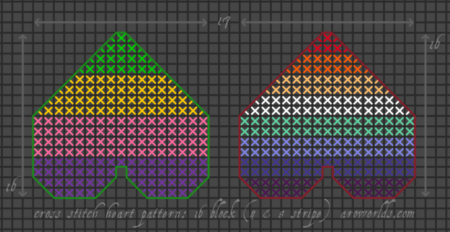A cross stitch pattern for two different heart patches. The left-hand patch has four stripes, in the colours of a sappho lesbian flag, and is framed in a darker green outline. The right-hand patch has eight stripes, in the colours of a gay (man) flag, and is framed in a darker red outline.
